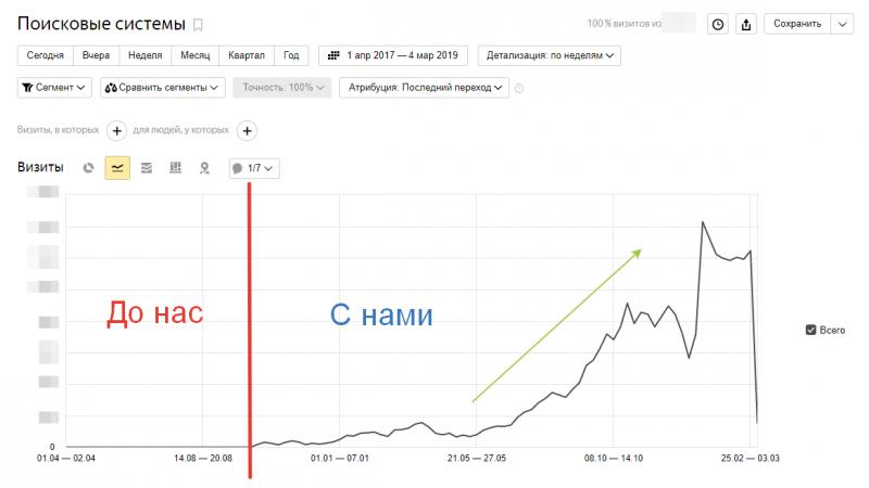 график посещаемости сайта school-panfilov.ru
