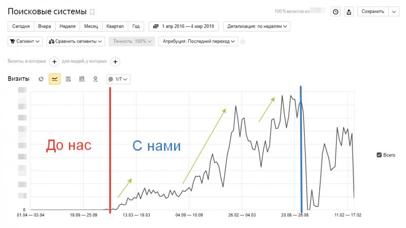 график посещаемости сайта lover55.ru