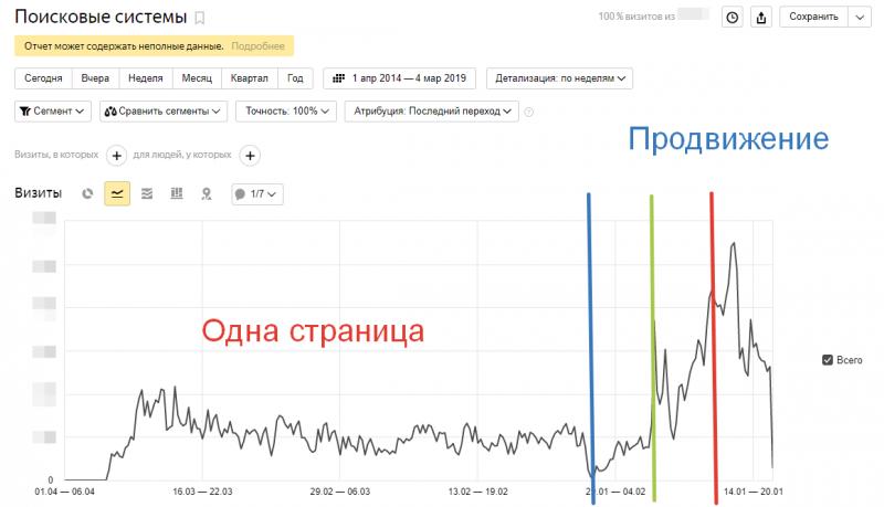 график продвижения сайта polynora.net