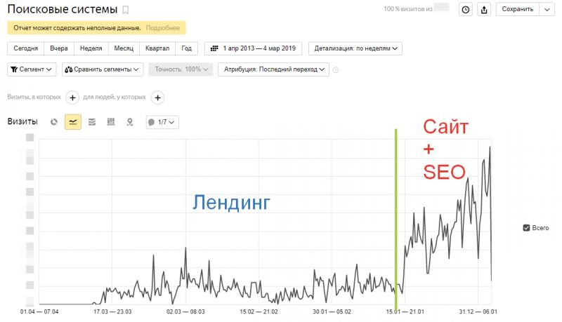 график продвижения сайта ing-pro.ru